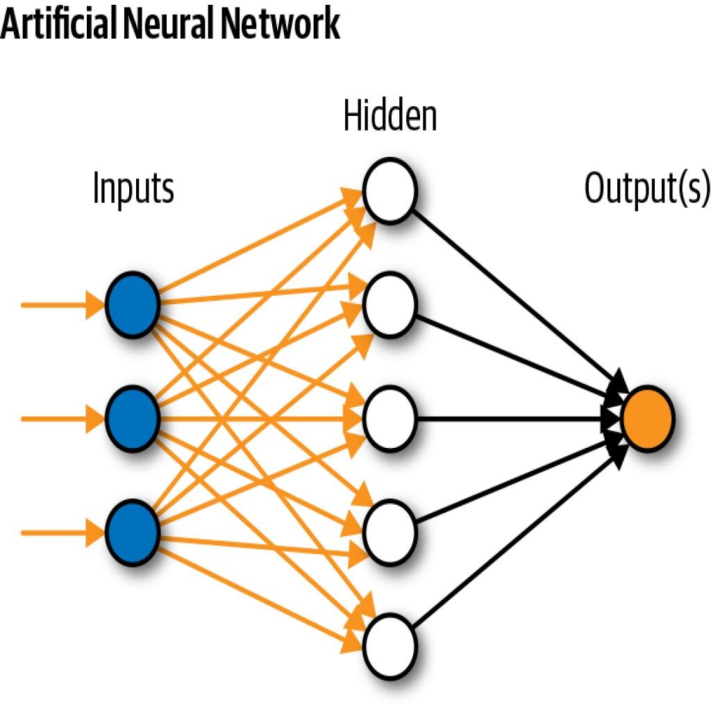 https://www.partoyar.com/uploads/media/شبکه عصبی مصنوعی